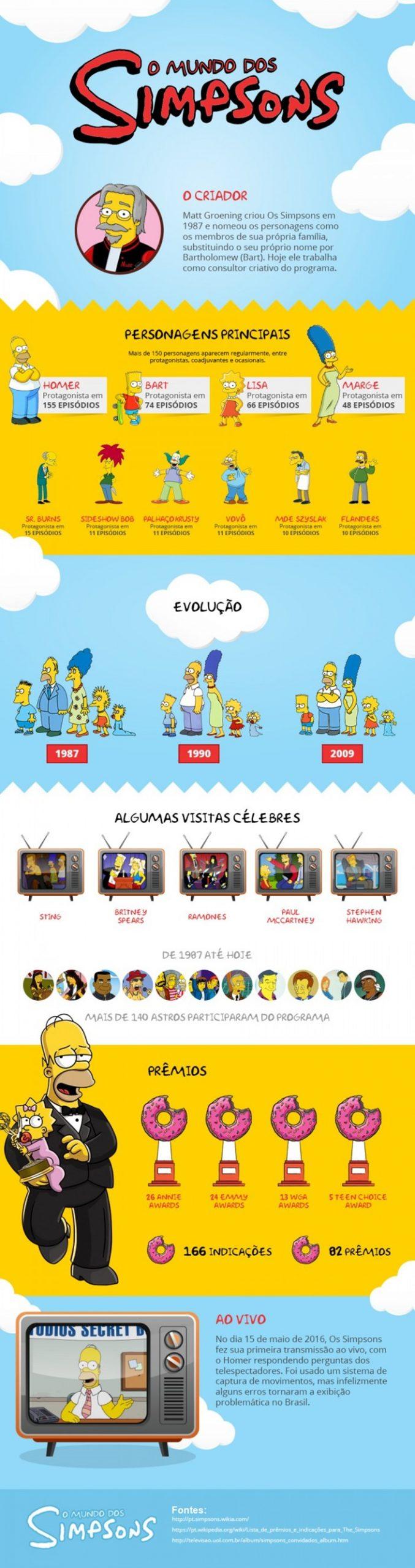 Os Simpsons contado em apenas um infográfico